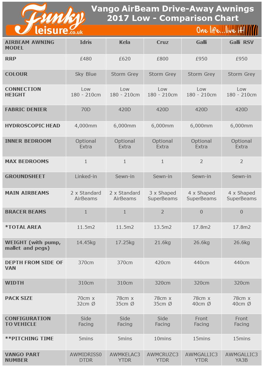 Vango AirBeam Comparison Chart 2017